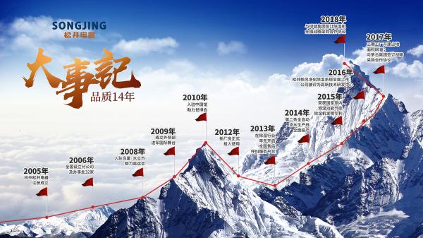 【松井电器】——精准定位市场,勇于开拓创新,优化用户体验-上海空气新风展 AIRVENTEC CHINA 2022.6.8-10新风系统 通风设备 空气净化