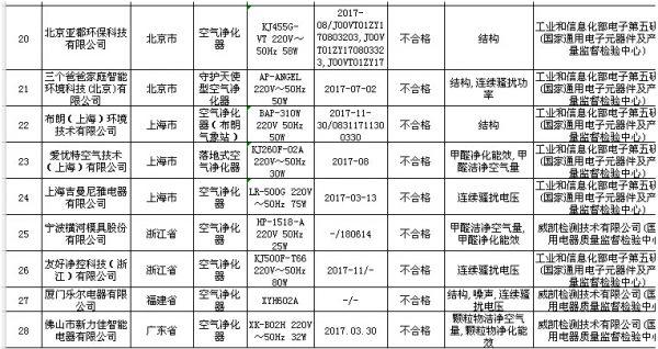 市场监管总局:2018空气净化器抽检结果公示-上海空气新风展 AIRVENTEC CHINA 2021.6.2-4 新风系统 通风设备 空气净化