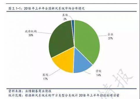 【市场观察】2018年上半年新风系统市场数据概览-上海空气新风展 AIRVENTEC CHINA 2021.6.2-4 新风系统 通风设备 空气净化