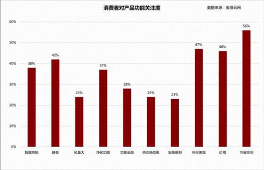 行业资讯 | 一线城市新风需求缩水 二线城市新风需求增大-上海空气新风展 AIRVENTEC CHINA 2021.6.2-4 新风系统 通风设备 空气净化