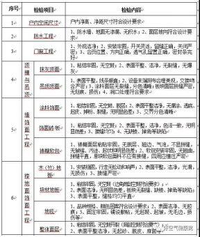 行业资讯  | 住建部:商品房精装修交付空气检测要达标,空净行业的春天来了-上海空气新风展 AIRVENTEC CHINA 2021.6.2-4 新风系统 通风设备 空气净化