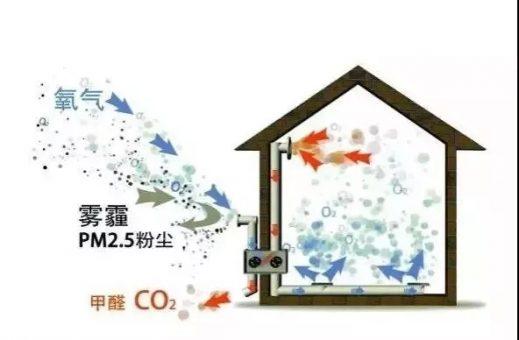 【行业资讯】新风系统离自动化控制还远吗?-上海空气新风展 AIRVENTEC CHINA 2021.6.2-4 新风系统 通风设备 空气净化