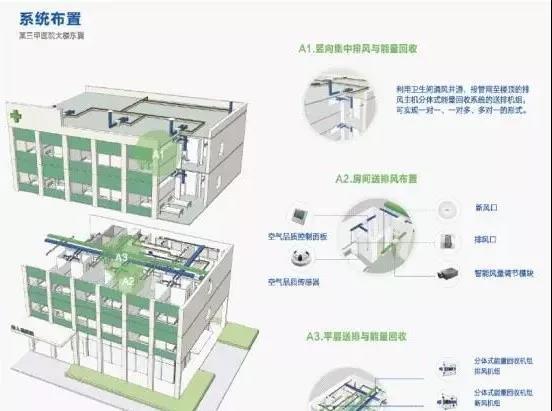 医院新风系统,看看专业的解决方案-上海空气新风展 AIRVENTEC CHINA 2021.6.2-4 新风系统 通风设备 空气净化