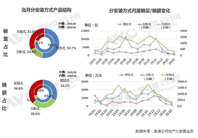 线上新风机疫期蓄势待发,商用机型坚持增长-上海空气新风展 AIRVENTEC CHINA 2021.6.2-4 新风系统 通风设备 空气净化