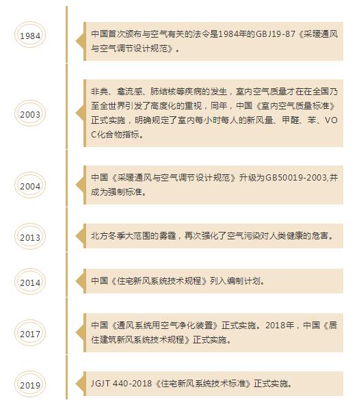 """新风系统这些年的""""顺""""""""逆""""之路-上海空气新风展 AIRVENTEC CHINA 2022.6.8-10新风系统 通风设备 空气净化"""