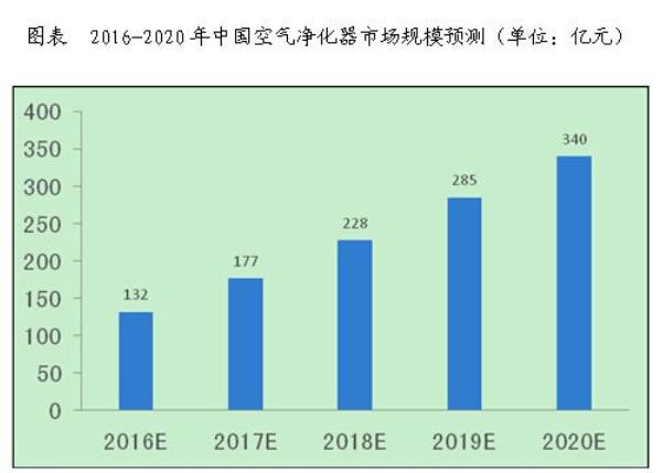 疫情当下空净市场趋向多样化,企业如何发力?-上海空气新风展 AIRVENTEC CHINA 2021.6.2-4 新风系统 通风设备 空气净化