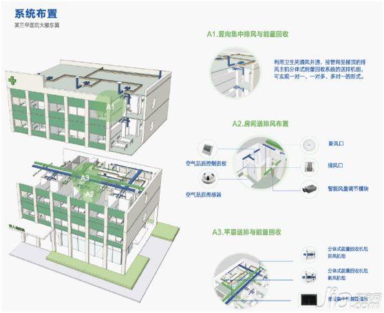 医疗系统需要新风系统吗?-上海空气新风展 AIRVENTEC CHINA 2022.6.8-10新风系统 通风设备 空气净化