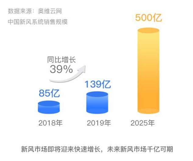 千亿蓝海 净是商机 远大空气面向全国诚招代理-上海空气新风展 AIRVENTEC CHINA 2022.6.8-10新风系统 通风设备 空气净化
