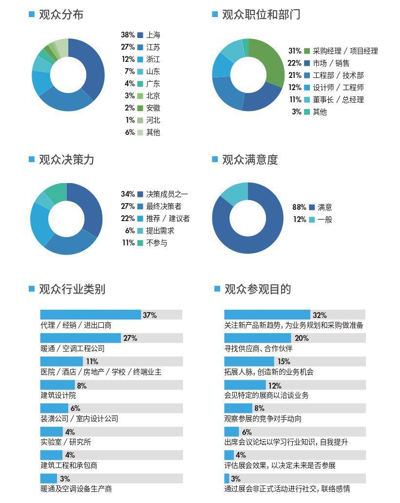 展后报告丨大数据全面解读,见证2020空气新风业内聚变-上海空气新风展 AIRVENTEC CHINA 2021.6.2-4 新风系统 通风设备 空气净化