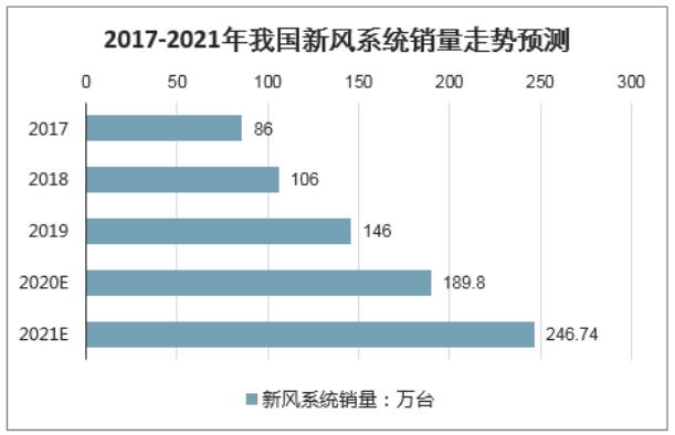 蓄势待发,新风系统精装修配套发展走向早知道!-上海空气新风展 AIRVENTEC CHINA 2021.6.2-4 新风系统 通风设备 空气净化